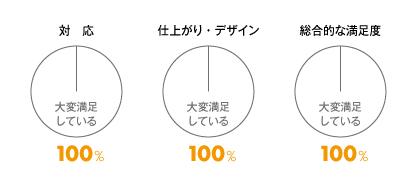 お客様満足度調査、大変満足しているが100%